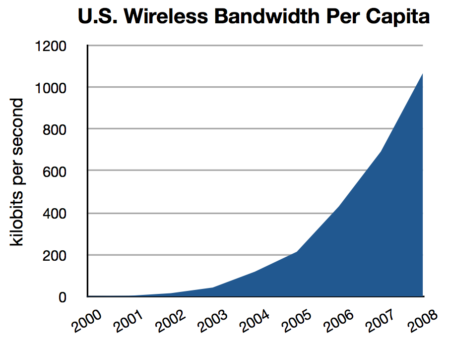 US Wireless Bandwidth per capita 2000-08