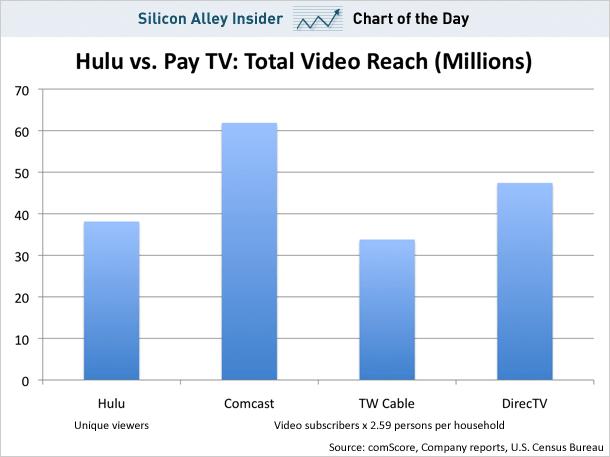 Hulu v Pay TV
