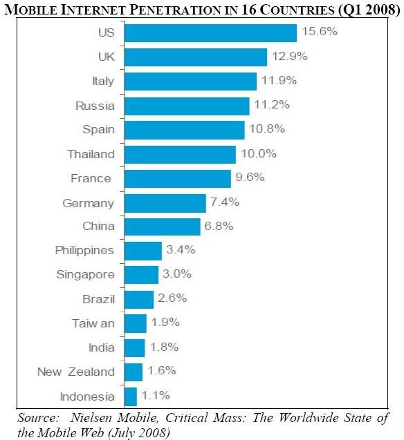 Mobile Net pen rate globally