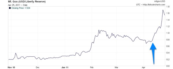 Revisiting The Bitcoin Bubble
