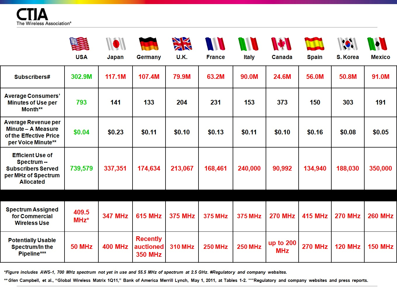 Useful Chart Showing International Wireless Comparisons