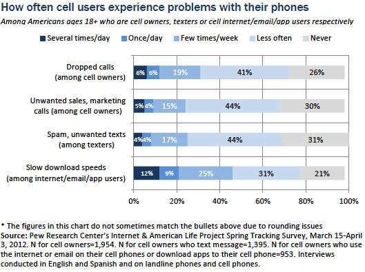 PewChart on Cell Problems