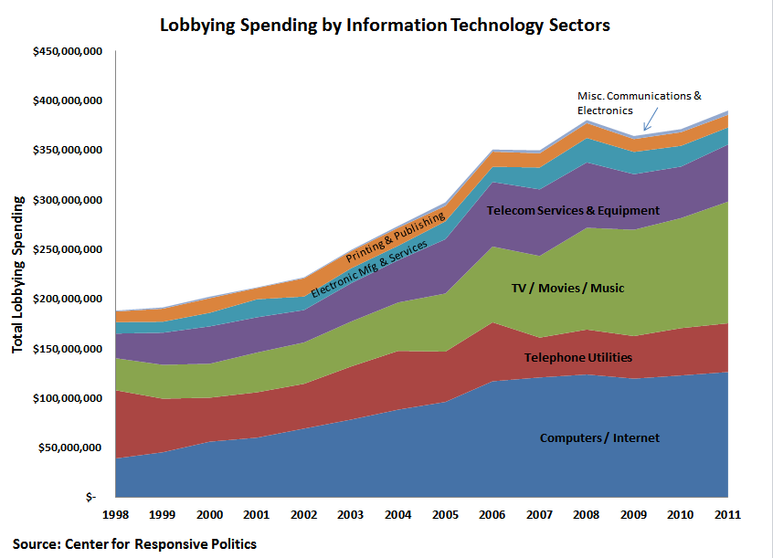 lobbying and politics essay