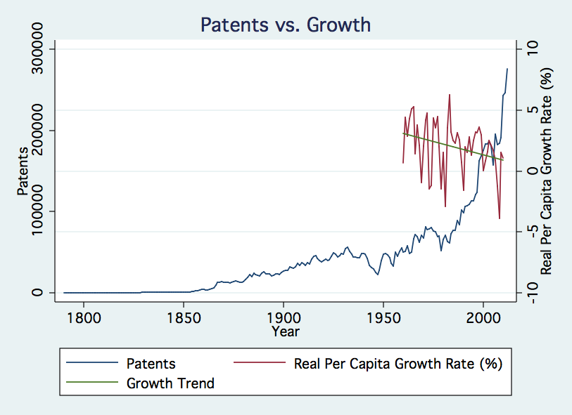 Patents vs. Growth