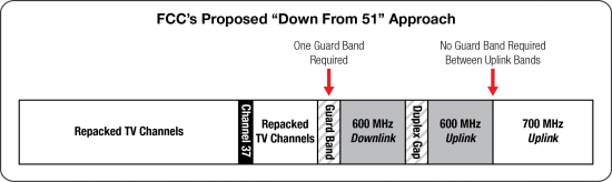 600 MHz-51 down