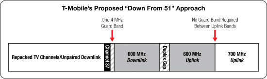 600 MHz-T-Mobile