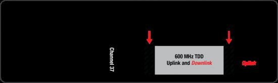 600 MHz-TDD