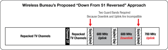 600 MHz-reverse 51 down