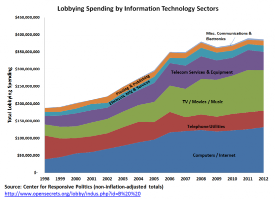 Tech Lobbying sectoral breakdown