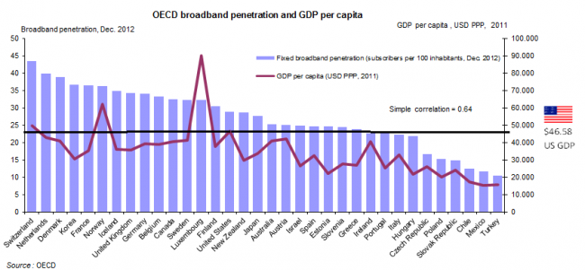 Broadband and GDP