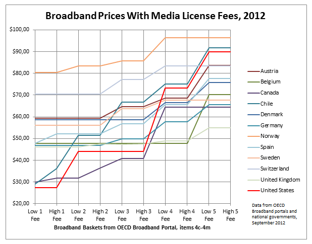 Broadband prices with media license fees