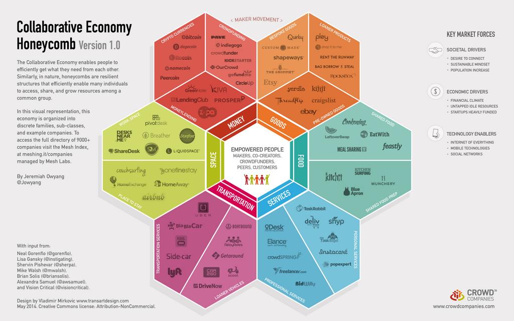 Sharing Economy Taxonomy-001