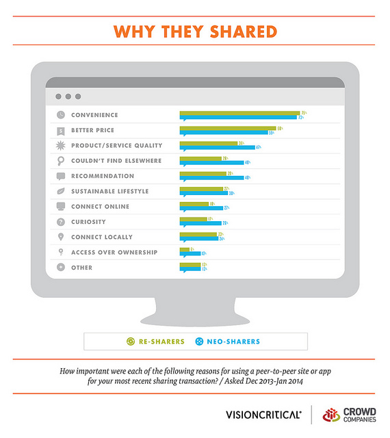 Why People Use Sharing Services