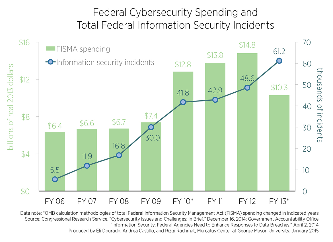 C2-Spending-and-Breaches_0