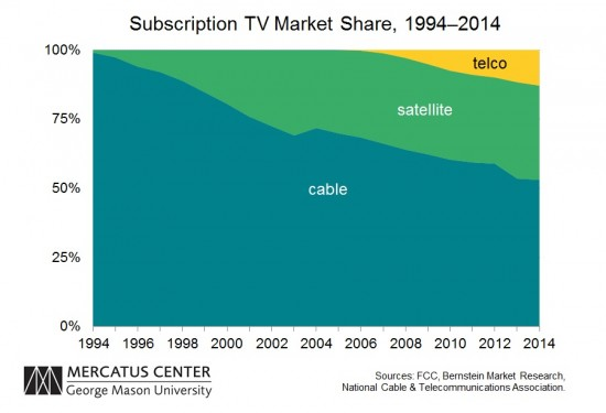 Pay TV Market Share TLF 1994-2014
