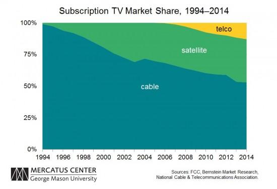 Pay TV Market Share TLF 1994-2014