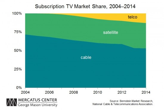 Pay TV Market Share TLF