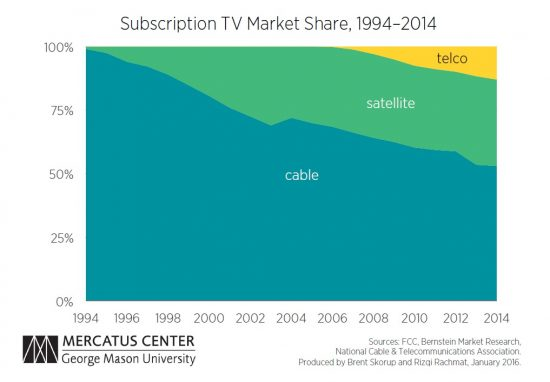 Pay TV Market Share PT