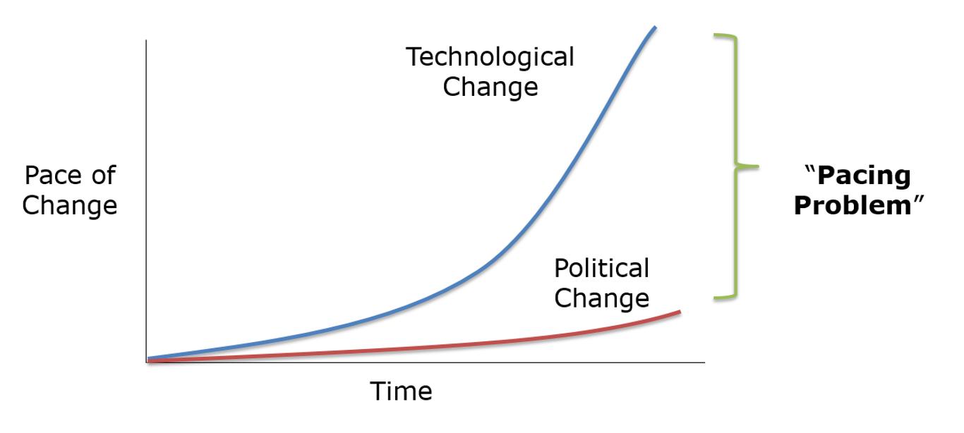 the pacing problem the collingridge dilemma technological determinism